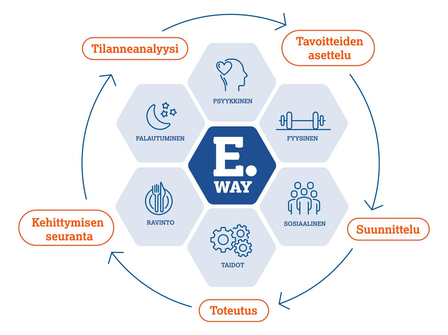 E.Way -filosofia Eerikkilä