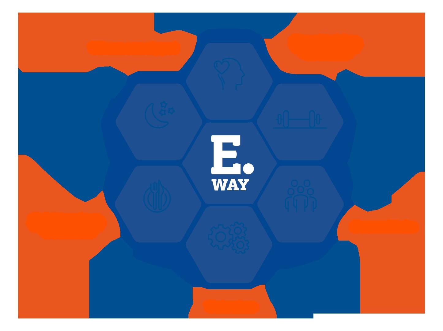 Eerikkilän E.Way -filosofia